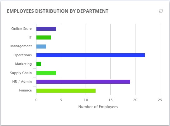 Dashboard_Department_Distribution_Panel